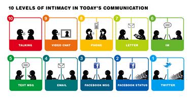 10-niveles-comunicacion